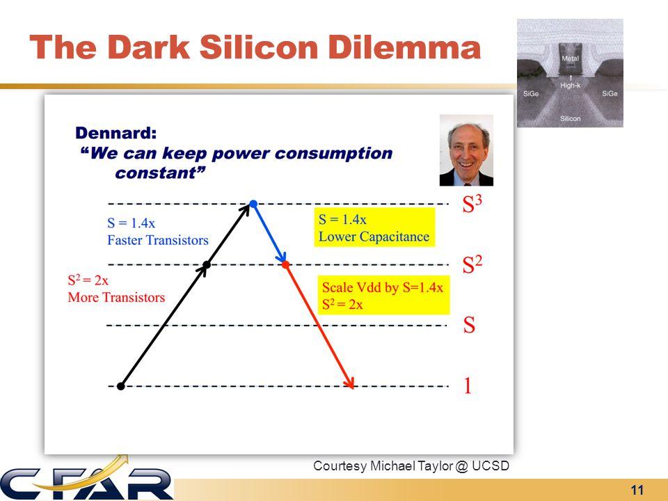 The Dark Silicon Dilemma 11 Courtesy Michael Taylor @ UCSD