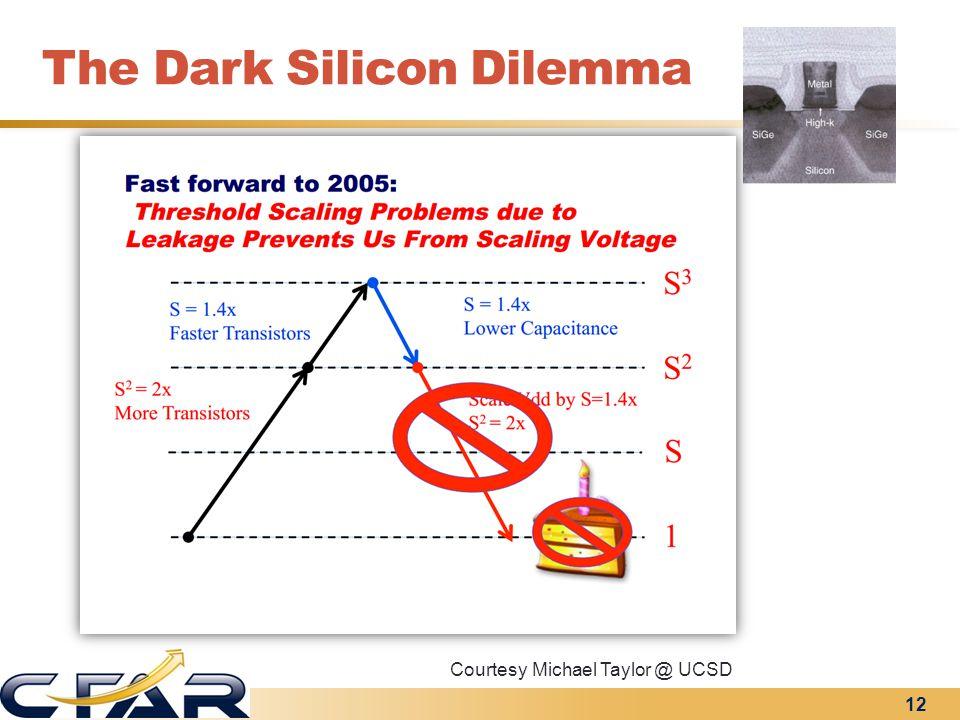 The Dark Silicon Dilemma 12 Courtesy Michael Taylor @ UCSD