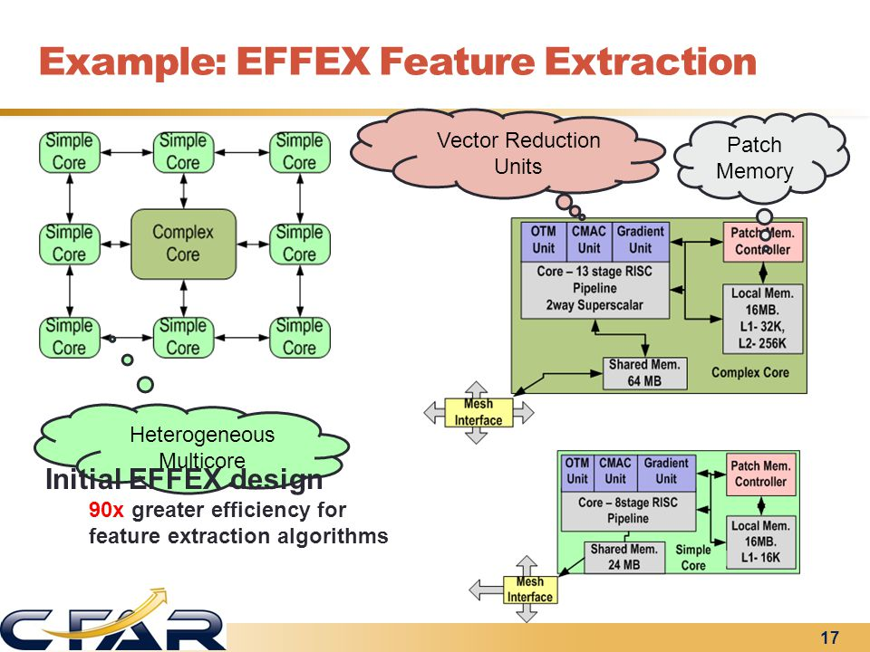 Patch Memory Vector Reduction Units Heterogeneous Multicore Initial EFFEX design 90x greater efficiency for feature extraction algorithms Example: EFF