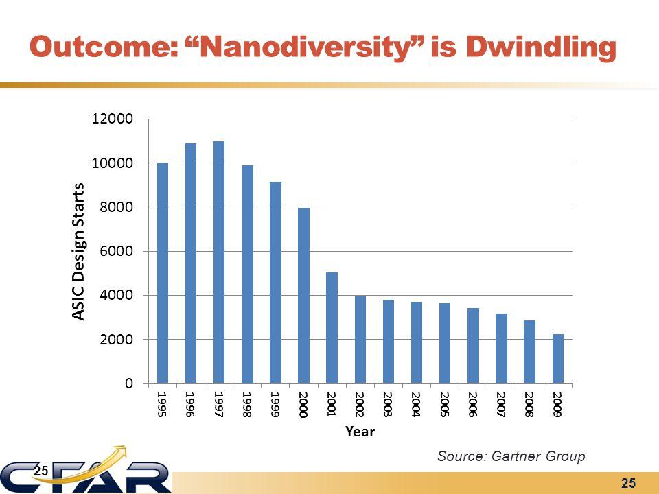Outcome: Nanodiversity is Dwindling Source: Gartner Group 25