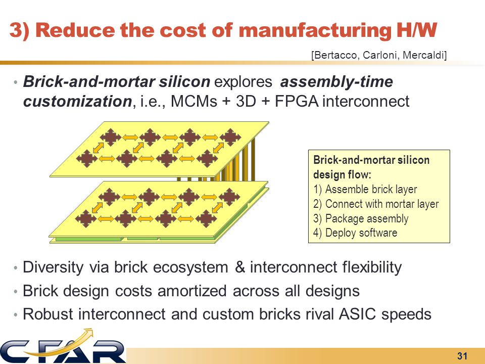 3) Reduce the cost of manufacturing H/W H/W brick Brick-and-mortar silicon explores assembly-time customization, i.e., MCMs + 3D + FPGA interconnect D
