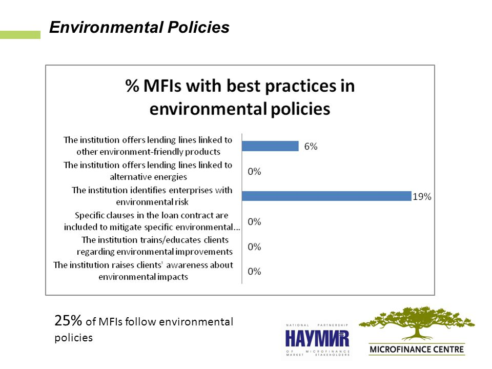 25% of MFIs follow environmental policies