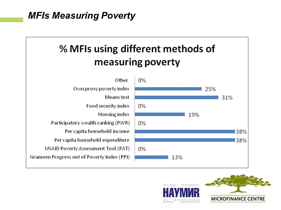 MFIs Measuring Poverty