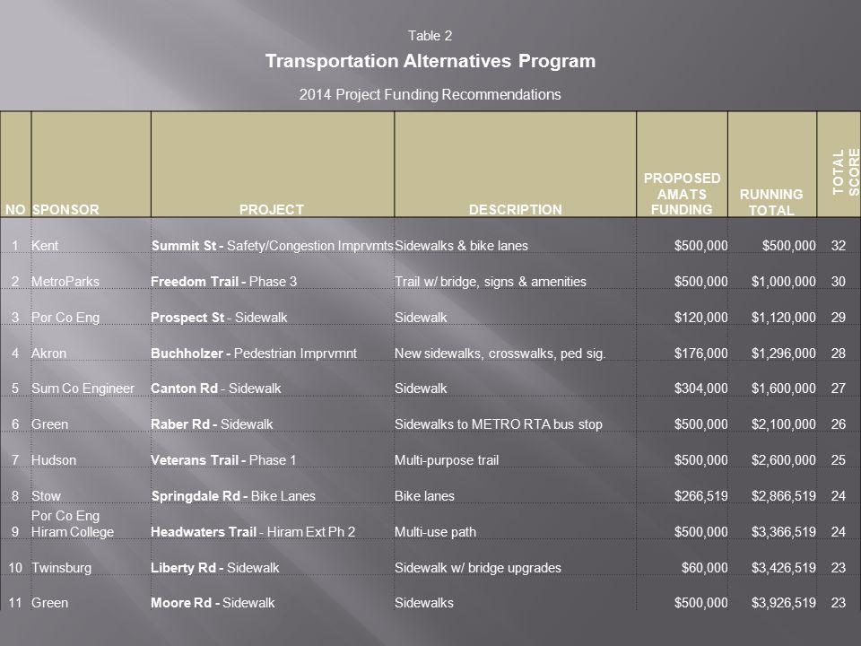 Table 3 Resurfacing Funding Program 2014 Project Funding Recommendations AMATS FEDERAL FUNDS REQUESTED RUNNING TOTAL TOTAL SCORE NOSPONSORPROJECTTOTAL 1BarbertonRobinson Ave - Resurfacing$528,000 51 2BarbertonWooster Rd N - Resurfacing$468,000$996,00051 3Boston HeightsAkron-Cleveland Rd - Resurfacing$248,000$1,244,00050 4Boston HeightsOlde Eight - Phase 1 Resurfacing$696,000$1,940,00050 5Boston HeightsOlde Eight - Phase 2 Resurfacing$768,000$2,708,00050 6New FranklinState Rd - Resurfacing$240,000$2,948,00050 7RavennaRiddle Ave - Phase 2 Resurfacing$255,840$3,203,84050 8Sum Co EngineerCanton Rd - Resurfacing$800,000$4,003,84050 9BarbertonHopocan Rd - Resurfacing$356,000$4,359,84046 10BarbertonVan Buren Ave - Resurfacing$540,000$4,899,84046 11Sum Co EngineerArlington Rd - resurfacing$720,000$5,619,84045 12AuroraE.