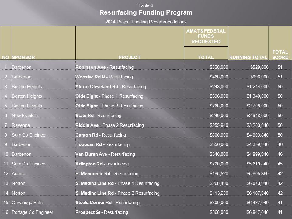 STP - $17.9 million TAP - $3.9 million Resurfacing - $6.8 million Total of $28.7 million