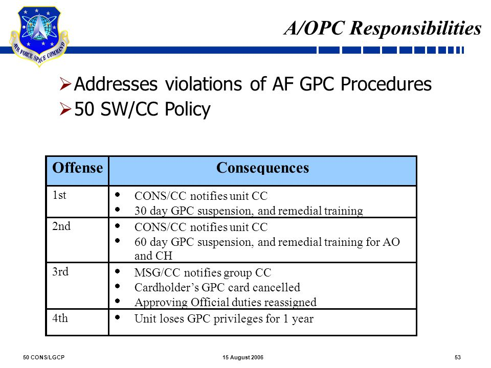 50 CONS/LGCP5315 August 2006 A/OPC Responsibilities  Addresses violations of AF GPC Procedures  50 SW/CC Policy Policy: