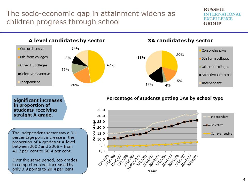 4 The socio-economic gap in attainment widens as children progress through school Significant increases in proportion of students receiving straight A