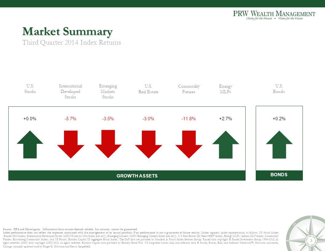 U.S. Stocks U.S. Real Estate International Developed Stocks Commodity Futures U.S.