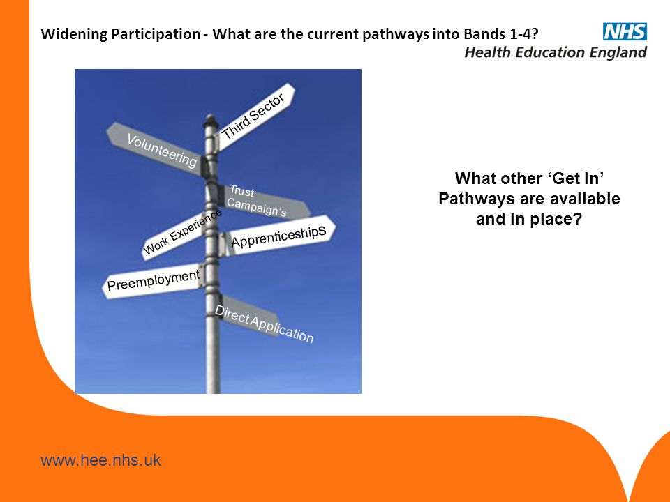 www.hee.nhs.uk Widening Participation - What are the current pathways into Bands 1-4? Apprenticeship s Preemployment Work Experience Trust Campaign's