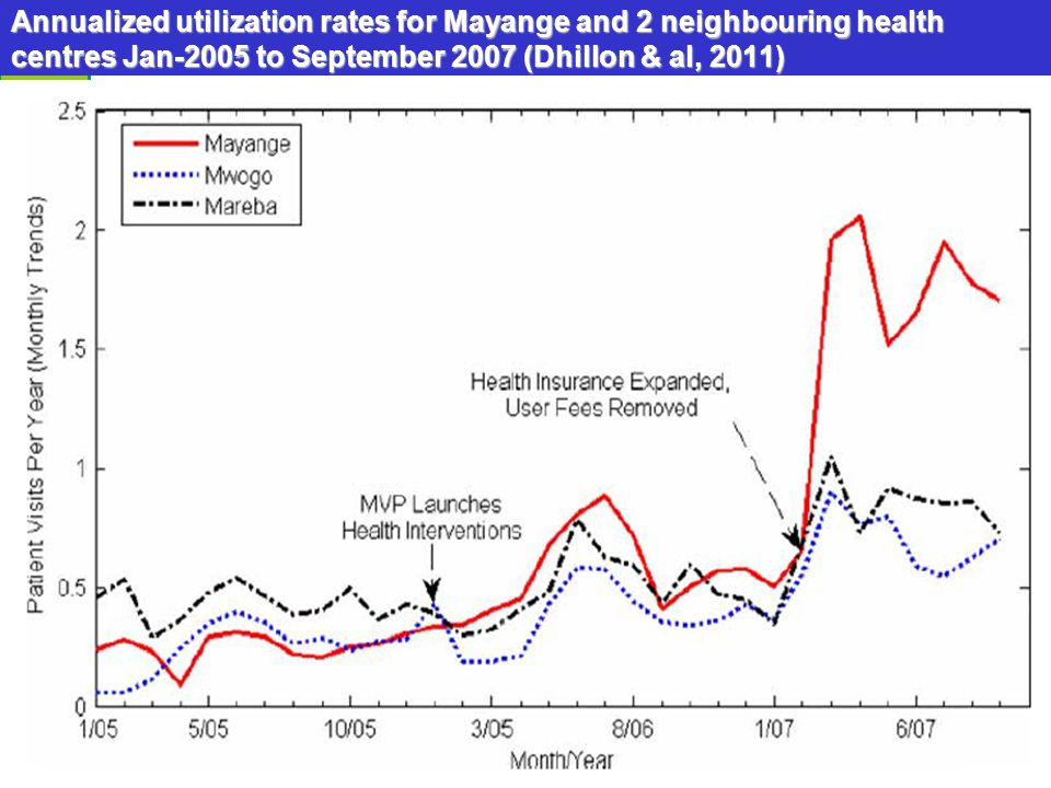 Annualized utilization rates for Mayange and 2 neighbouring health centres Jan-2005 to September 2007 (Dhillon & al, 2011)