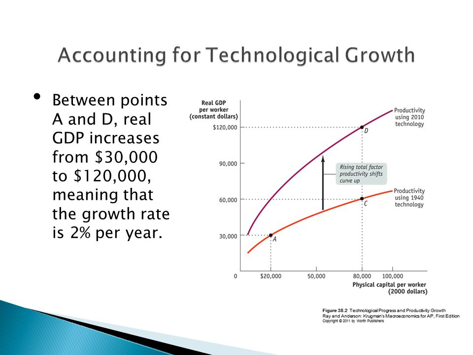 Between points A and D, real GDP increases from $30,000 to $120,000, meaning that the growth rate is 2% per year.