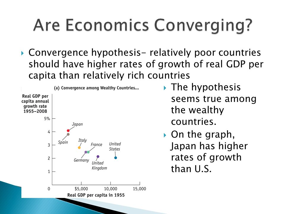  Convergence hypothesis- relatively poor countries should have higher rates of growth of real GDP per capita than relatively rich countries   The hypothesis seems true among the wealthy countries.