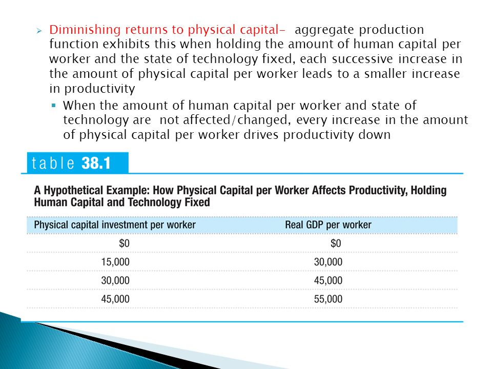  Diminishing returns to physical capital- aggregate production function exhibits this when holding the amount of human capital per worker and the state of technology fixed, each successive increase in the amount of physical capital per worker leads to a smaller increase in productivity  When the amount of human capital per worker and state of technology are not affected/changed, every increase in the amount of physical capital per worker drives productivity down