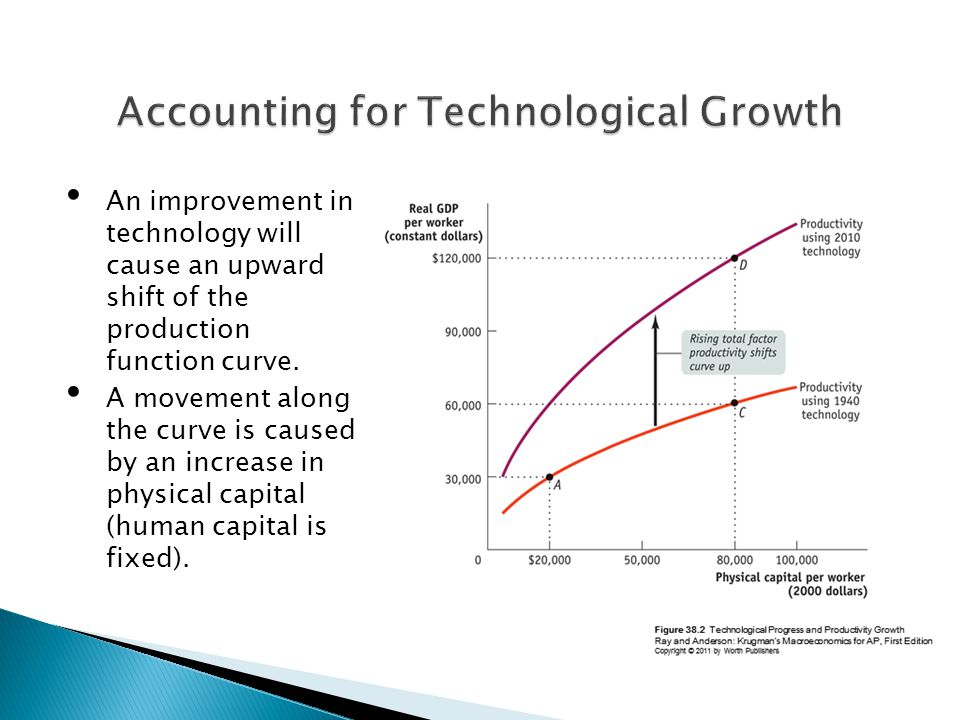 An improvement in technology will cause an upward shift of the production function curve.