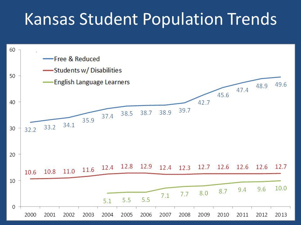 Kansas Student Population Trends