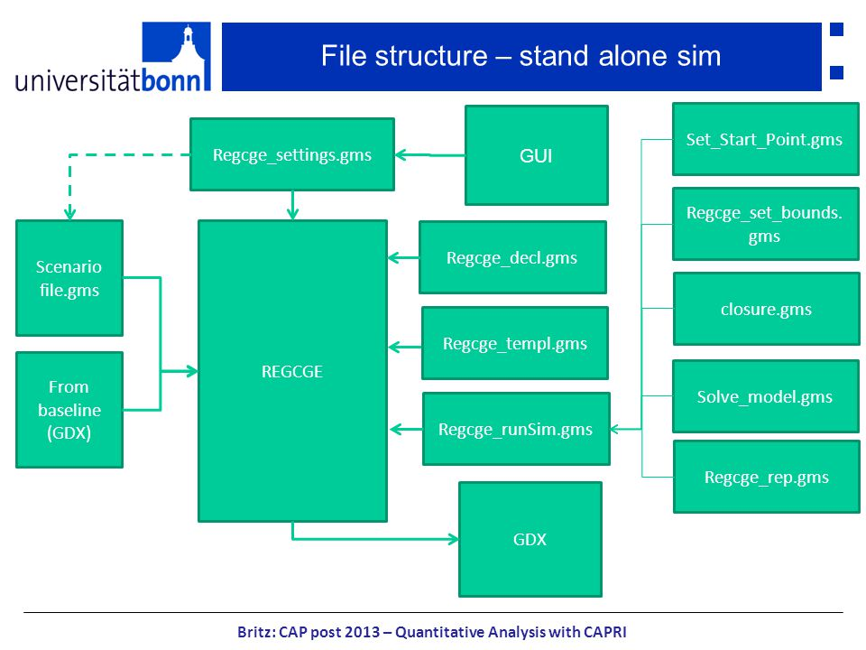 File structure – stand alone sim Britz: CAP post 2013 – Quantitative Analysis with CAPRI REGCGE GUI GDX From baseline (GDX) Regcge_settings.gms Regcge_decl.gms Regcge_templ.gms Scenario file.gms Regcge_runSim.gms Set_Start_Point.gms Regcge_set_bounds.