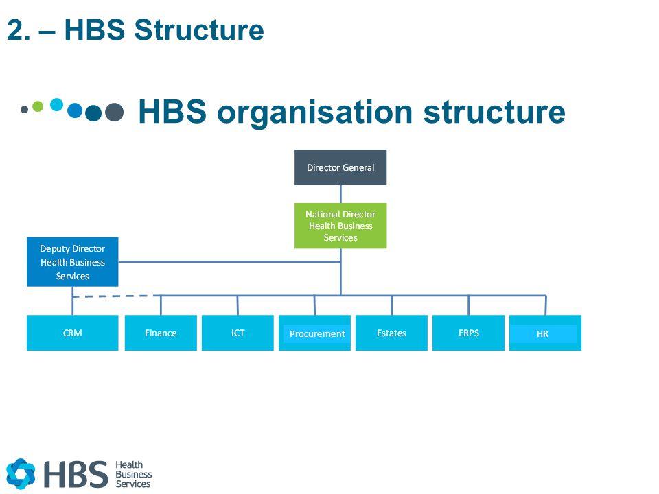 HBS organisation structure 2. – HBS Structure HRProcurement