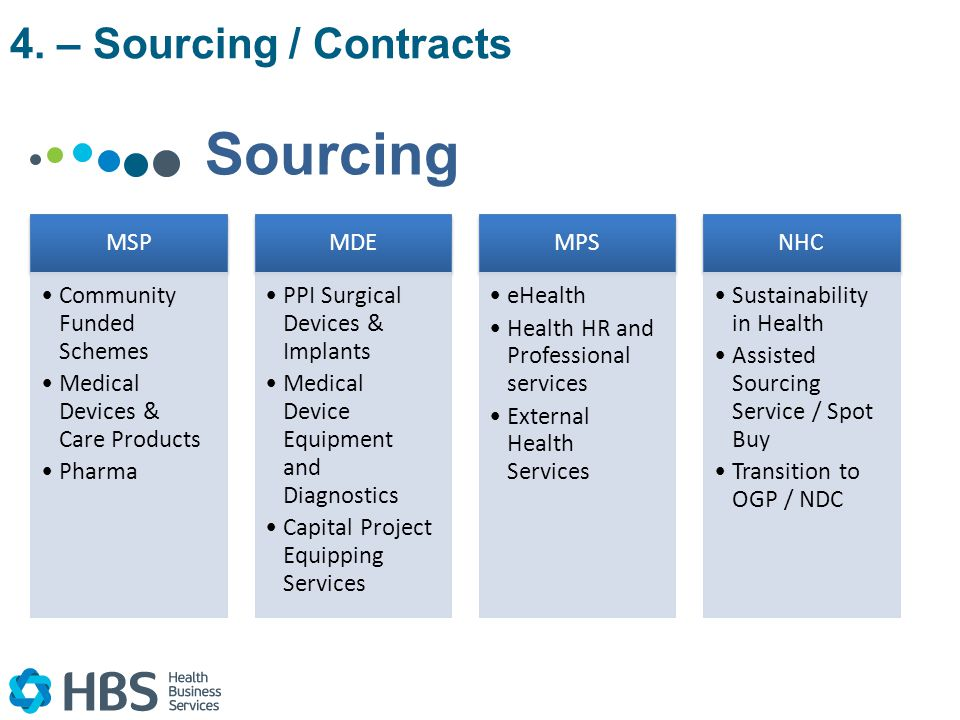 Sourcing MSP Community Funded Schemes Medical Devices & Care Products Pharma MDE PPI Surgical Devices & Implants Medical Device Equipment and Diagnostics Capital Project Equipping Services MPS eHealth Health HR and Professional services External Health Services NHC Sustainability in Health Assisted Sourcing Service / Spot Buy Transition to OGP / NDC 4.