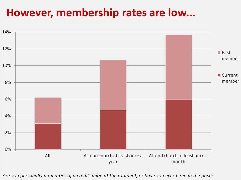 However, membership rates are low...