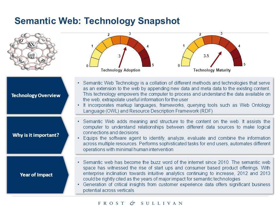 Technology Overview Semantic Web Technology is a collation of different methods and technologies that serve as an extension to the web by appending ne