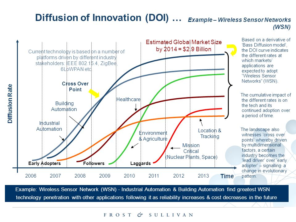Diffusion of Innovation (DOI) … Example: Wireless Sensor Network (WSN) - Industrial Automation & Building Automation find greatest WSN technology pene