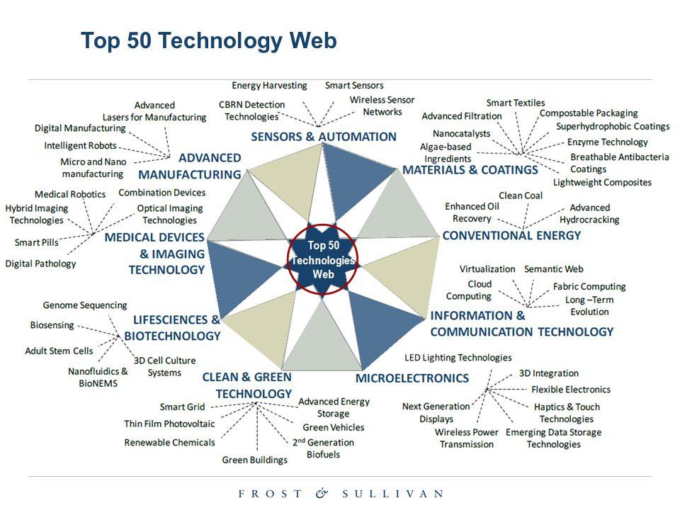 Top 50 Technology Web