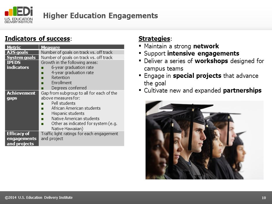 10 ©2014 U.S. Education Delivery Institute Higher Education Engagements Indicators of success:Strategies: ▪ Maintain a strong network ▪ Support intens