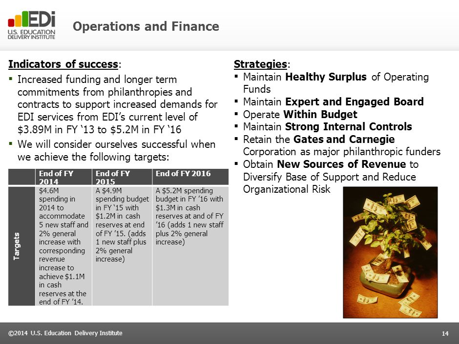 14 ©2014 U.S. Education Delivery Institute Operations and Finance Strategies: ▪ Maintain Healthy Surplus of Operating Funds ▪ Maintain Expert and Enga
