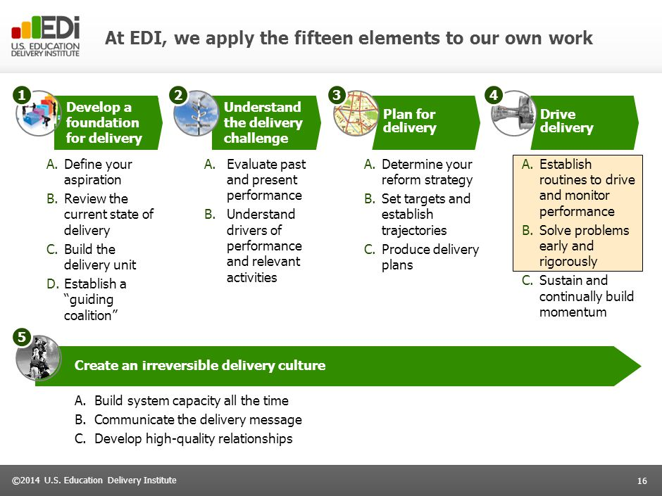 16 ©2014 U.S. Education Delivery Institute At EDI, we apply the fifteen elements to our own work Develop a foundation for delivery Understand the deli