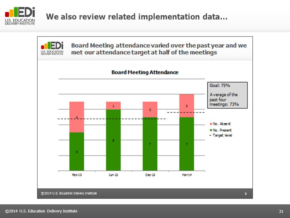 21 ©2014 U.S. Education Delivery Institute We also review related implementation data…