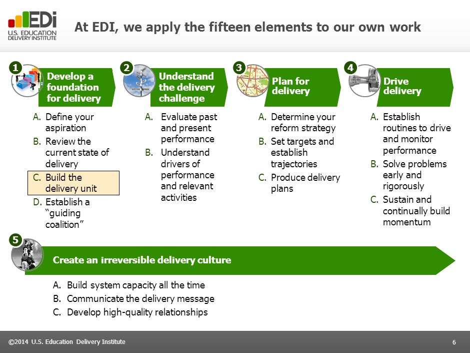 6 ©2014 U.S. Education Delivery Institute At EDI, we apply the fifteen elements to our own work Develop a foundation for delivery Understand the deliv