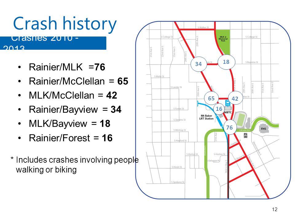 Rainier/MLK =76 Rainier/McClellan = 65 MLK/McClellan = 42 Rainier/Bayview = 34 MLK/Bayview = 18 Rainier/Forest = 16 * Includes crashes involving people walking or biking 12 Crashes 2010 - 2013 76 65 42 34 18 16 Crash history