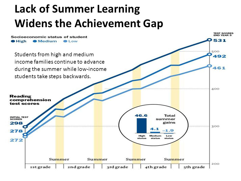 Lack of Summer Learning Widens the Achievement Gap Students from high and medium income families continue to advance during the summer while low-income students take steps backwards.