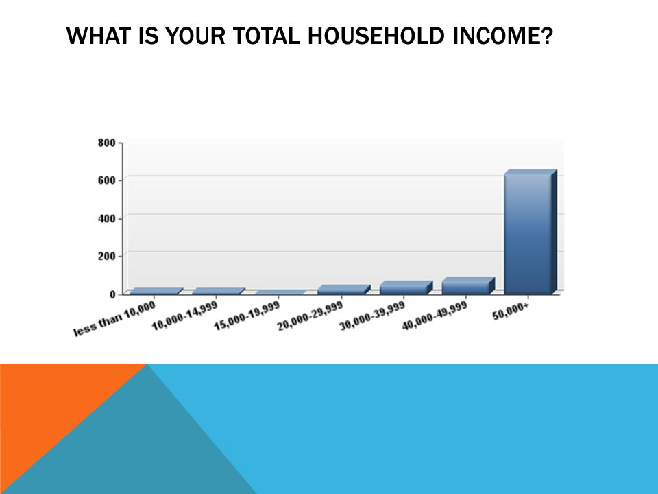 WHAT IS YOUR TOTAL HOUSEHOLD INCOME