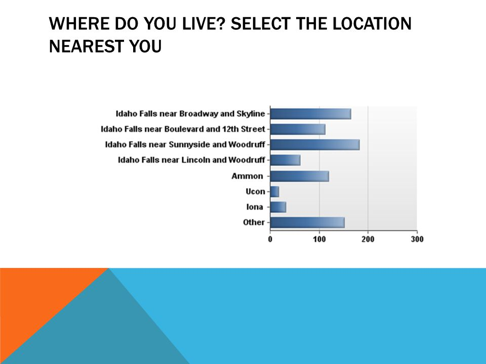 WHERE DO YOU LIVE SELECT THE LOCATION NEAREST YOU