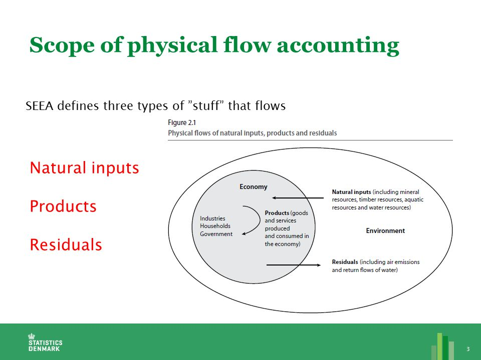 Scope of physical flow accounting 3 SEEA defines three types of stuff that flows Natural inputs Products Residuals