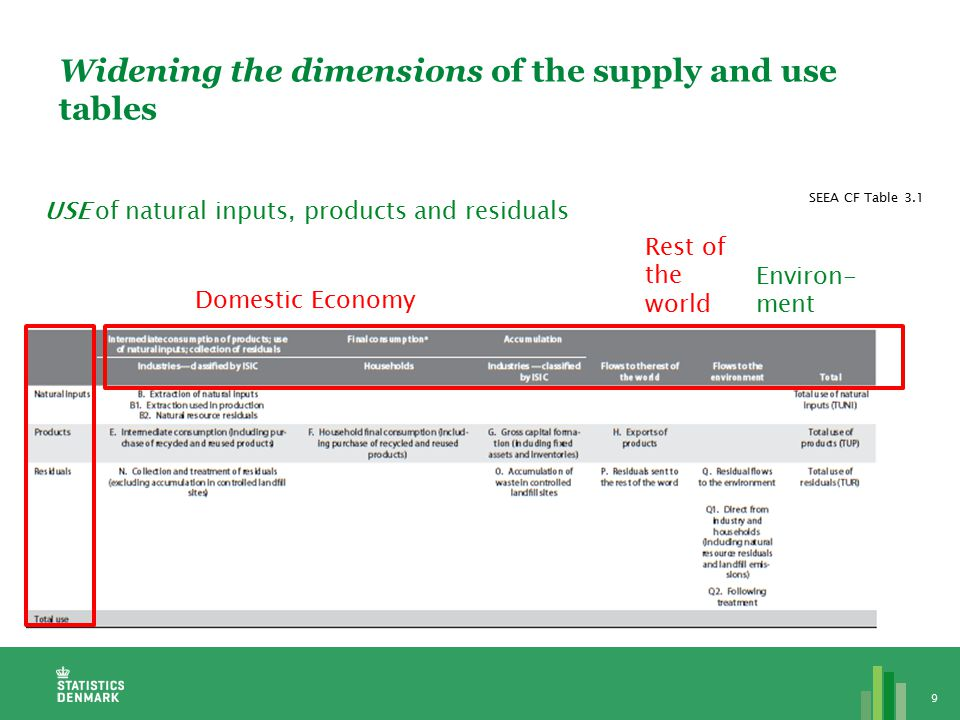 9 Domestic Economy Rest of the world Environ- ment USE of natural inputs, products and residuals Widening the dimensions of the supply and use tables