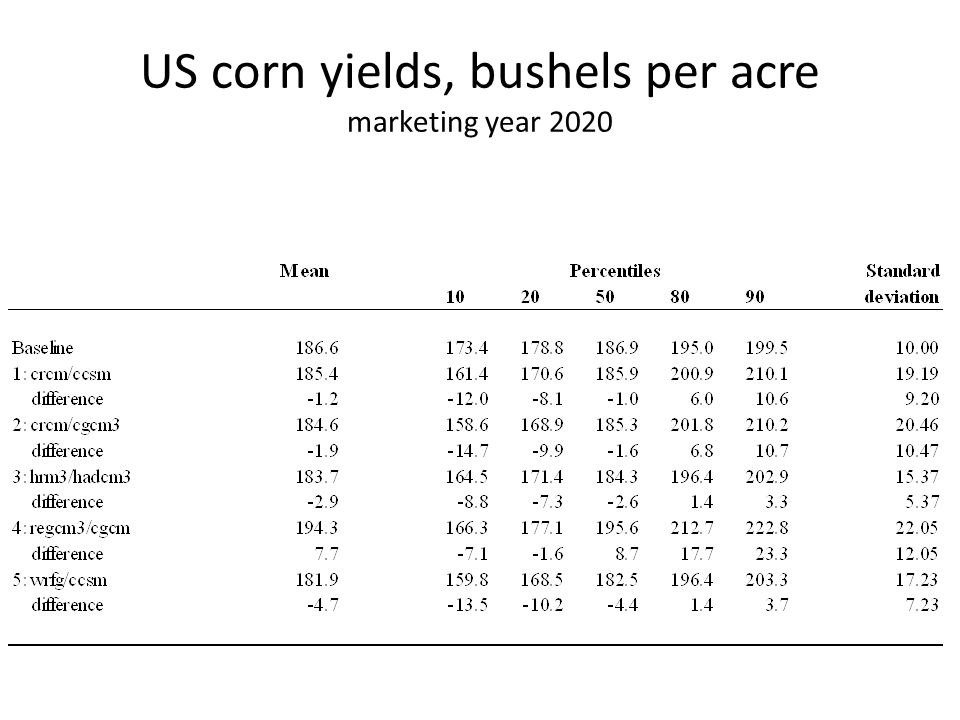 US corn yields, bushels per acre marketing year 2020