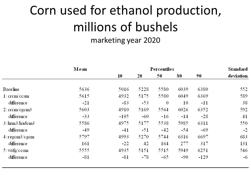 Corn used for ethanol production, millions of bushels marketing year 2020