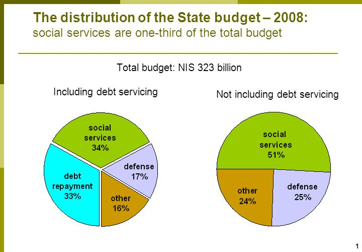 12 National Insurance benefits: different trends in main items – increases in general disability allowances over time Index: 1990=100 budget