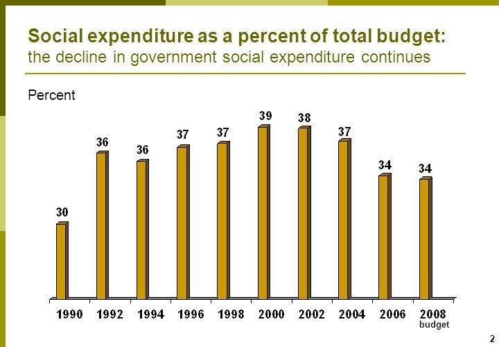 13 Personal social services: spending on children lags behind population growth and spending on the elderly is declining per capita spending Index: 1980=100, budget