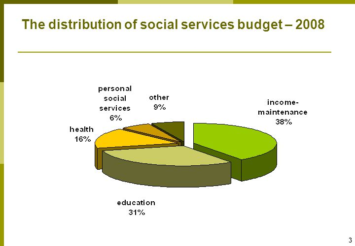 4 Per capita social expenditure: a steady decline particularly in education and income-maintenance Current budget, NIS thousand, constant prices