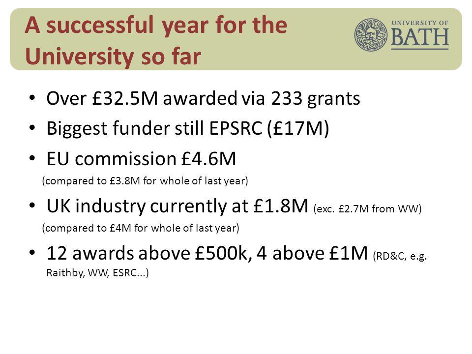 Research volume QR~£17M + ext fund ~£27M = Research £44M income pa University of Bath income 2012: £196M QR