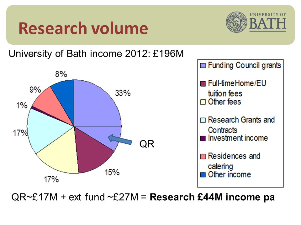 Threats Pressures leading to reduction in overall research funding: Post-REF: o QR income reduction, maybe up to 25% (£4M) o External income need to maintain or grow Increased focus on critical mass investments CSR 2015 will question Research Council budgets Charities have less funding due to recession Alliances between universities, e.g.