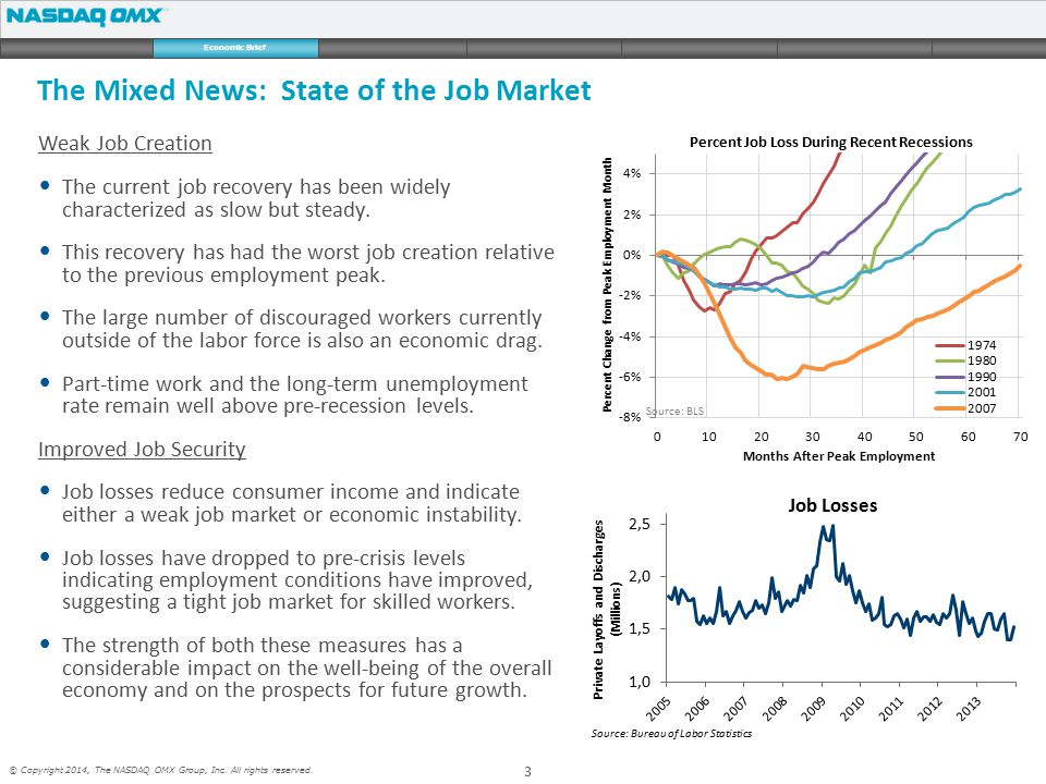 3 © Copyright 2014, The NASDAQ OMX Group, Inc. All rights reserved. Weak Job Creation The current job recovery has been widely characterized as slow b
