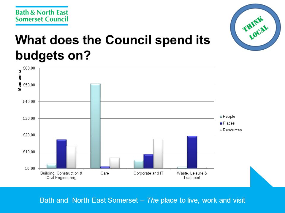Bath and North East Somerset – The place to live, work and visit What proportion of Council business is awarded to local suppliers.