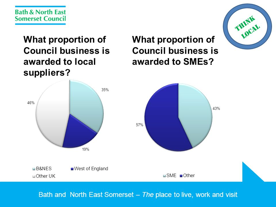 Bath and North East Somerset – The place to live, work and visit What proportion of Council business is awarded to local suppliers? What proportion of