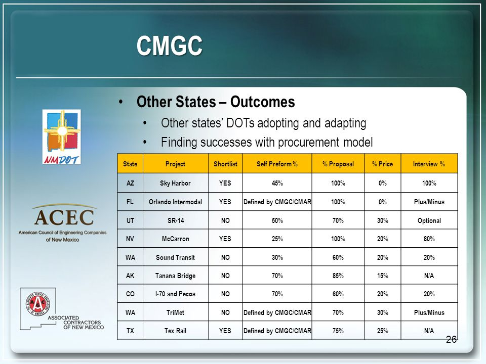 Other States – Outcomes Other states' DOTs adopting and adapting Finding successes with procurement model CMGC StateProjectShortlistSelf Preform % Proposal% PriceInterview % AZSky HarborYES45%100%0%100% FLOrlando IntermodalYESDefined by CMGC/CMAR100%0%Plus/Minus UTSR-14NO50%70%30%Optional NVMcCarronYES25%100%20%80% WASound TransitNO30%60%20% AKTanana BridgeNO70%85%15%N/A COI-70 and PecosNO70%60%20% WATriMetNODefined by CMGC/CMAR70%30%Plus/Minus TXTex RailYESDefined by CMGC/CMAR75%25%N/A 26
