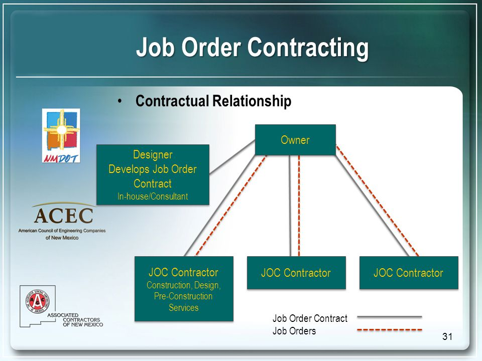 Contractual Relationship Job Order Contracting Job Order Contract Job Orders Owner JOC Contractor Construction, Design, Pre-Construction Services JOC Contractor Construction, Design, Pre-Construction Services JOC Contractor Designer Develops Job Order Contract In-house/Consultant Designer Develops Job Order Contract In-house/Consultant 31