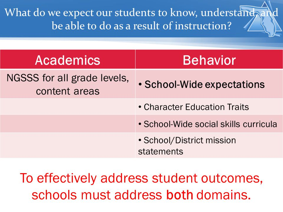 AcademicsBehavior NGSSS for all grade levels, content areas School-Wide expectations Character Education Traits School-Wide social skills curricula School/District mission statements What do we expect our students to know, understand, and be able to do as a result of instruction.